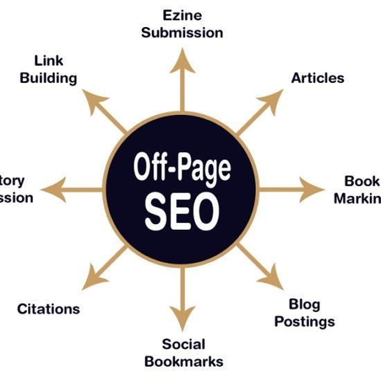 SEO off page Activities