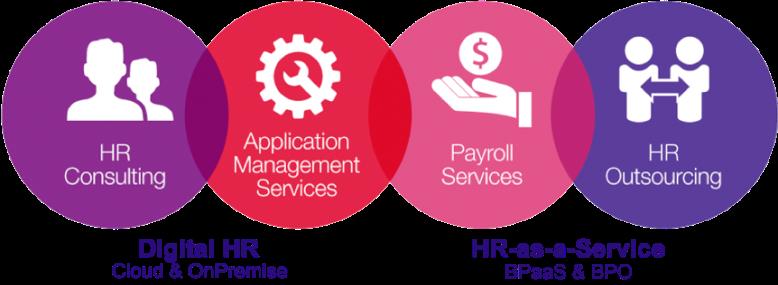 Managed HR services