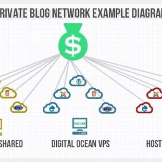 Public Blog Network